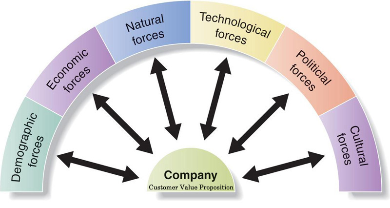micro and macro environment factors External environment consists both micro environment and macro environment these external factors are not controlled by a firm, but they greatly influence the decision of marketers when developing the marketing strategy.